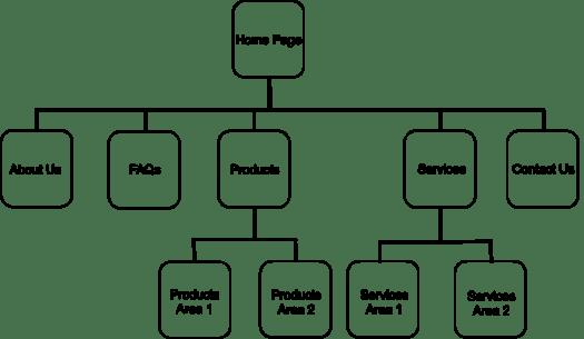 website not generating leads? Plan Your Website