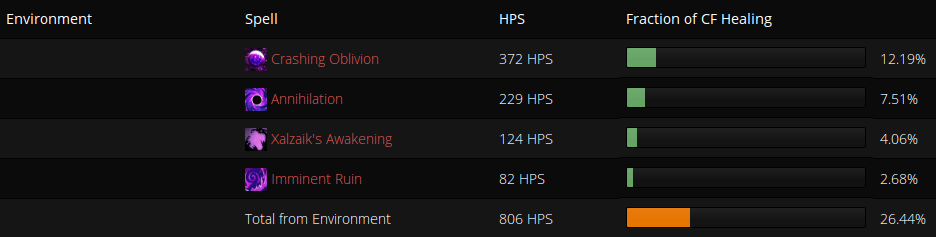 Healing received from the Environment on a ~3 minute wipe on Mythrax.