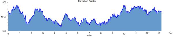 Charlotte Half Marathon Elevation