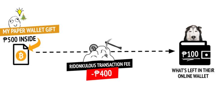 Crazy bitcoin transaction fees