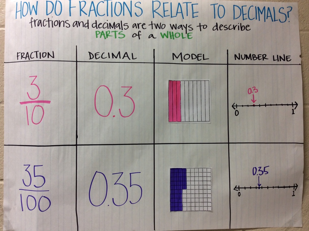 Bowie Adriana Math Resources And Anchor Charts