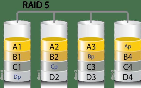 Esquema de RAID 5 extraído da Wikipédia.