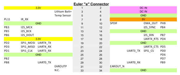 Pine A64 Pin Assignment Euler connector