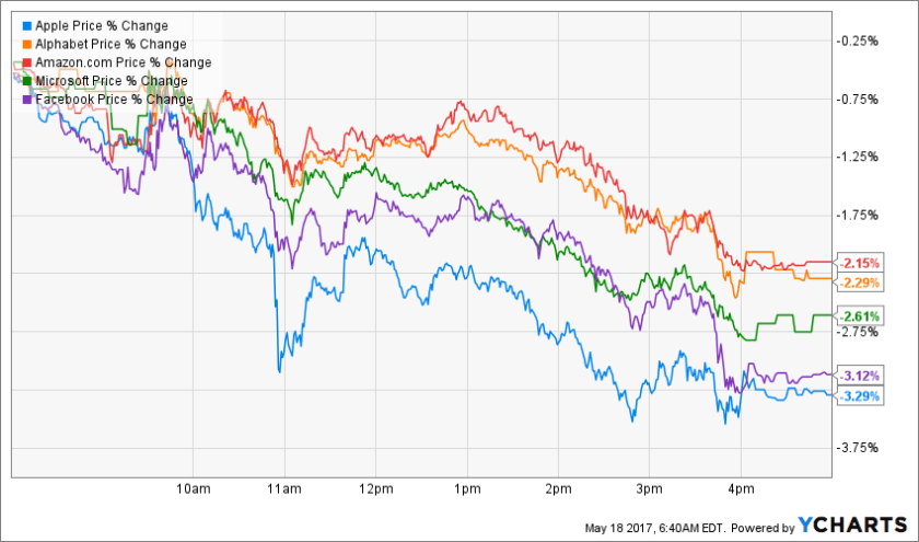 Trump effect on the five most valuable tech companies