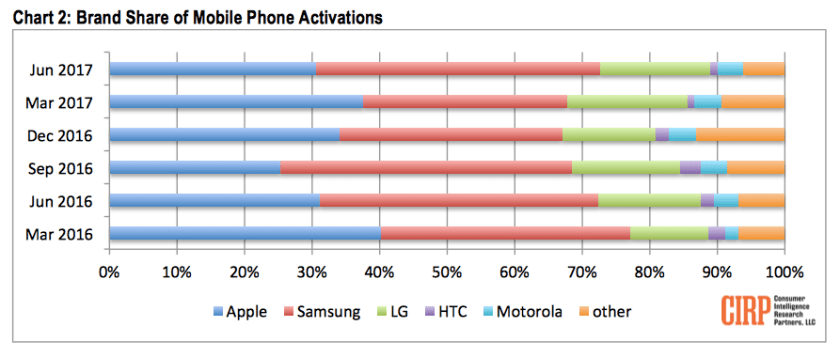 CIRP smartphones bar graph