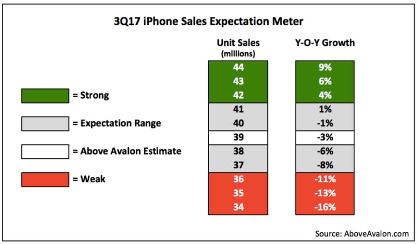 iphone expectation meter