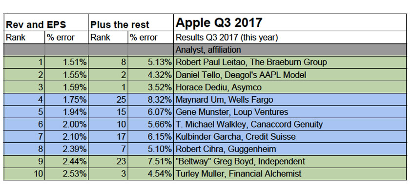 best and worst apple analysts 10 best q3 2017