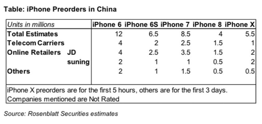 Zhung 5.5 million iPhone X
