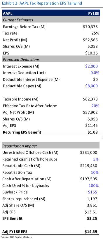 tax reform tailwind math