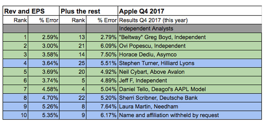 best and worst apple analysts q4 2017 top 10