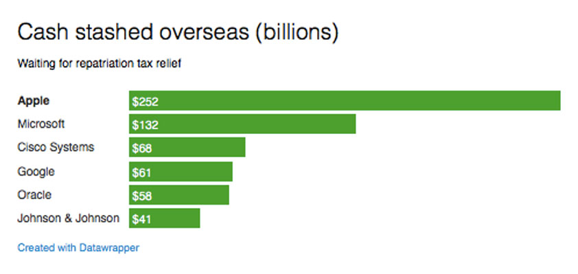 repatriation gop tax cut