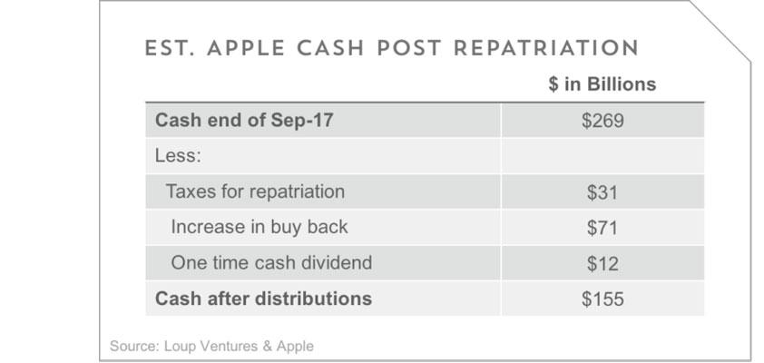 repatriated billions