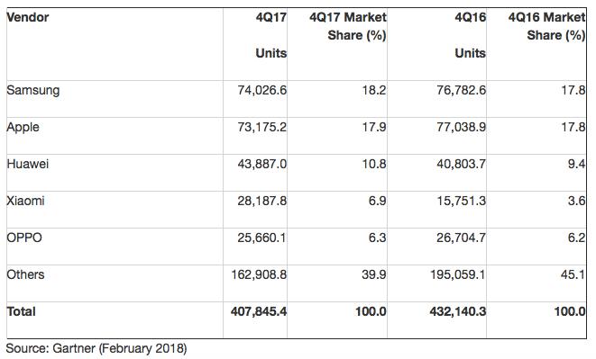 Gartner: iOS, Android take 99 9% of shrinking market