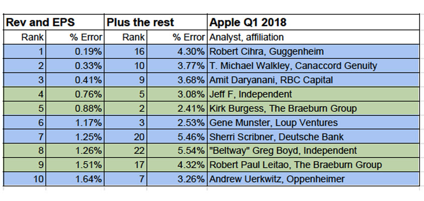 best worst apple analysts q1 2018