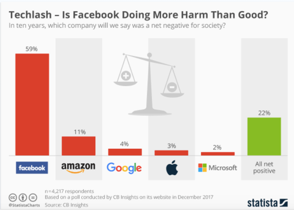 facebook more harm than good
