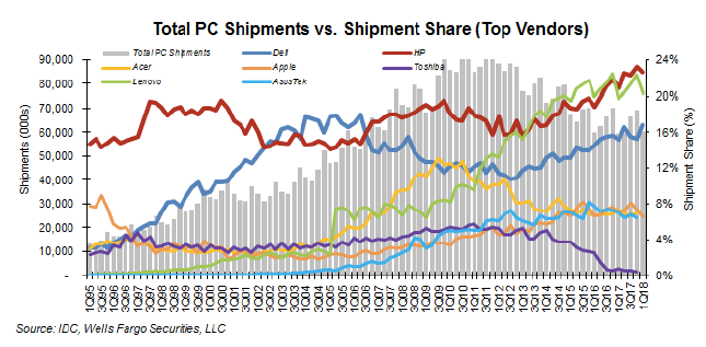 IDC's numbers
