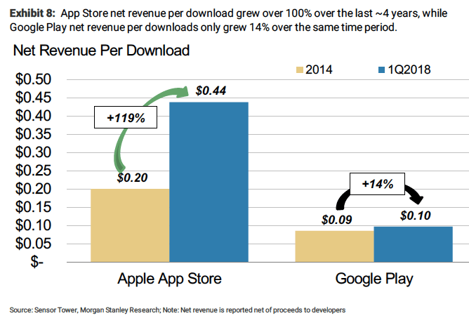 app store clobbers google play