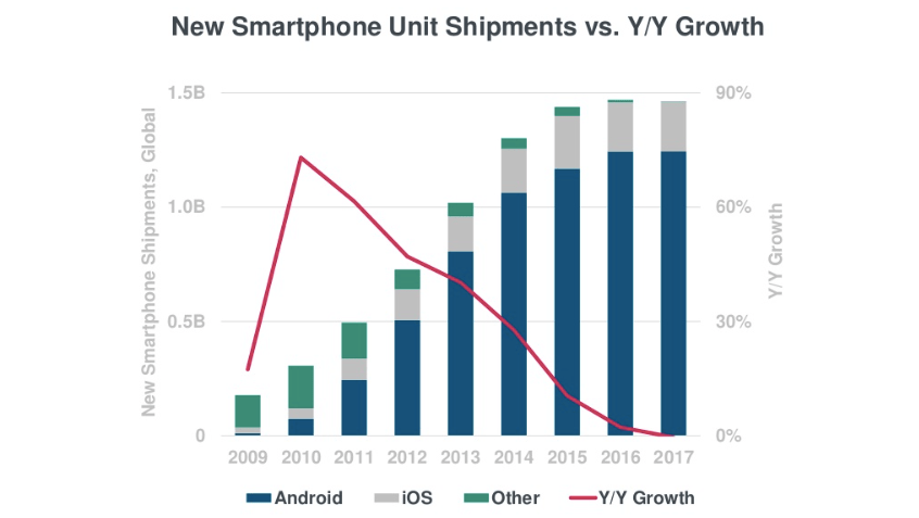 iOS vs  Android: When the market is saturated, who wins