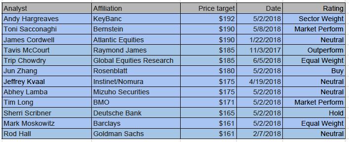 price targets underwater