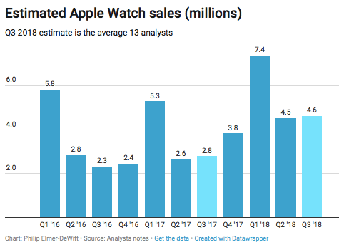 apple watches q3 2018