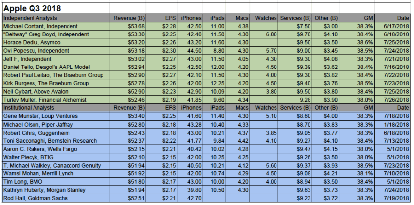earnings smackdown q3 2018