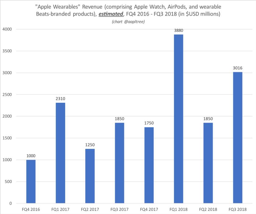 wearables revenue by quarter