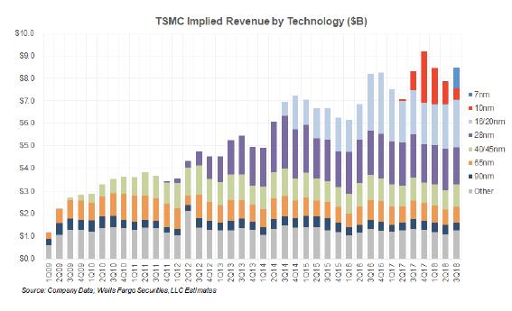 TSMC 7nm