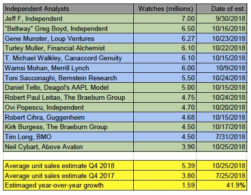 watch estimates q4 2018