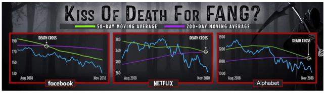 death cross