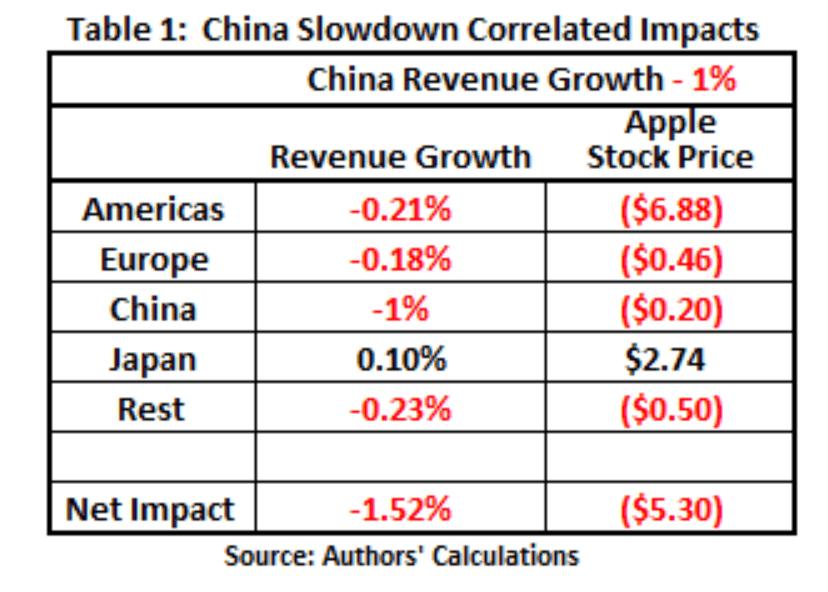 china recession