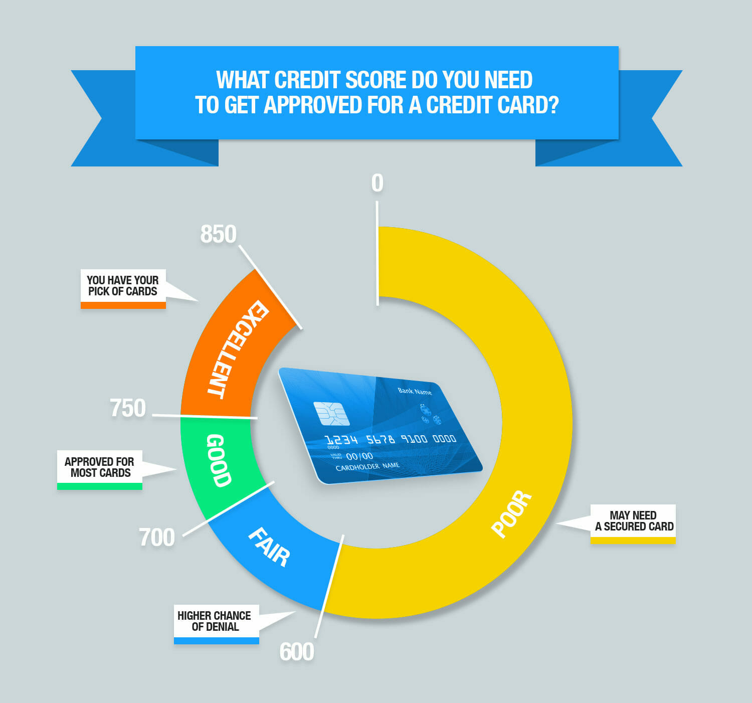Credit Cards For Credit Score Under 600 >> You May Not Qualify For An Applecard Philip Elmer Dewitt
