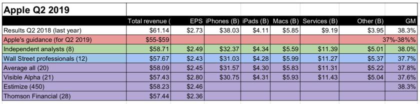 apple final earnings smackdown q2 2019