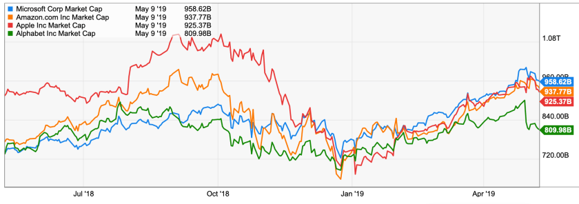 market caps apple <em>google microsoft amazon