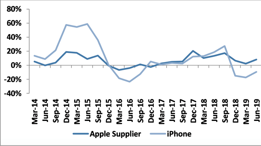 jpmorgan apple headwinds abating