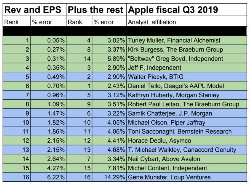 best worst apple analysts q3 2019