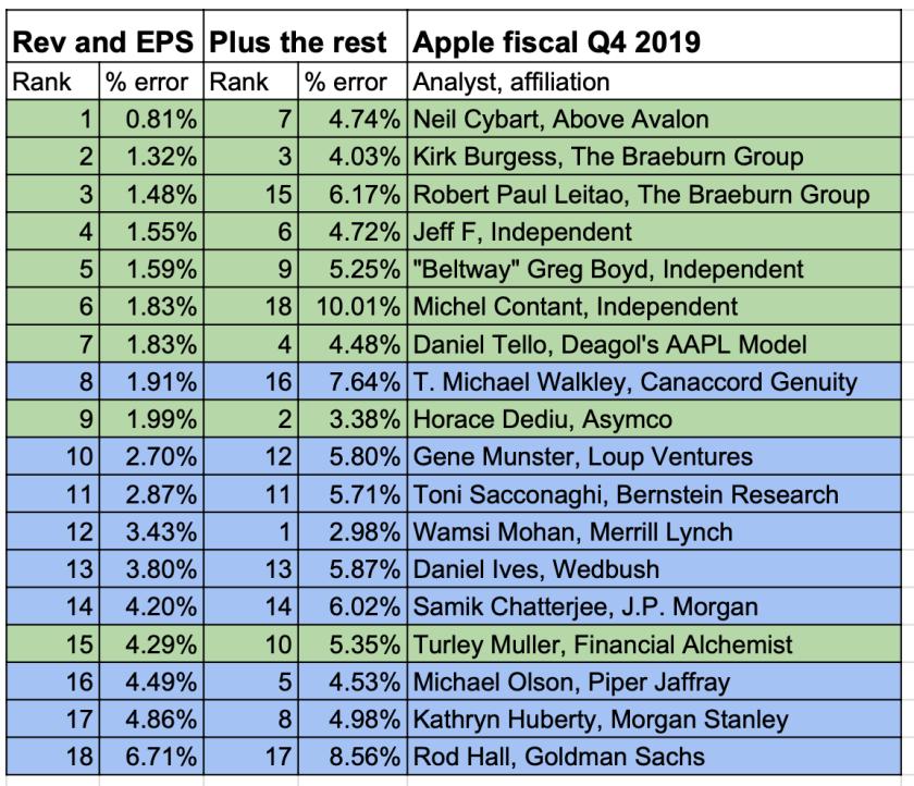 apple earnings smackdown q4 2019