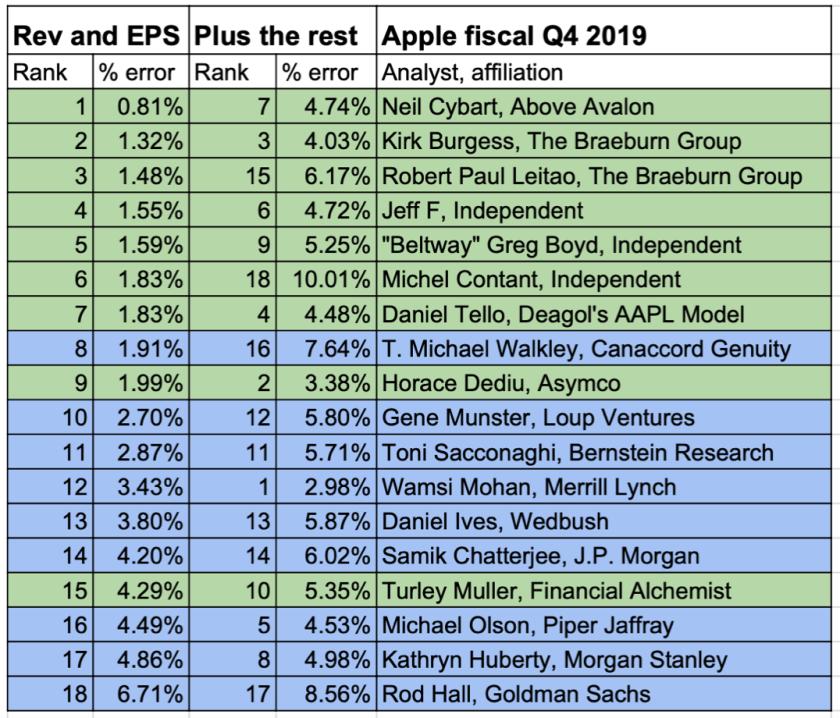 apple analysts three stooges