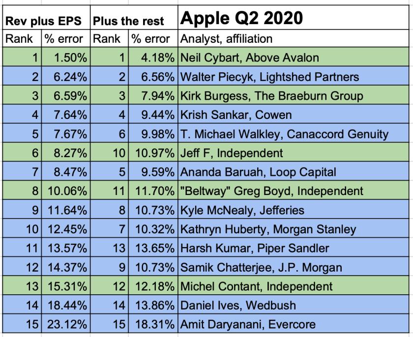 Apple best worst analysts 5-1