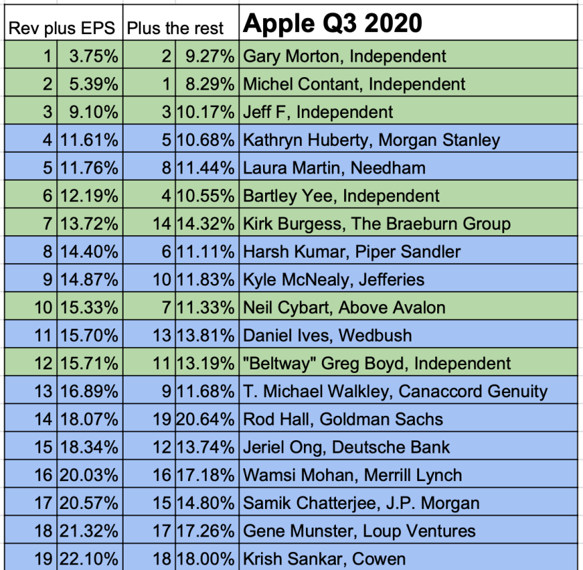 apple best worst q3 2020
