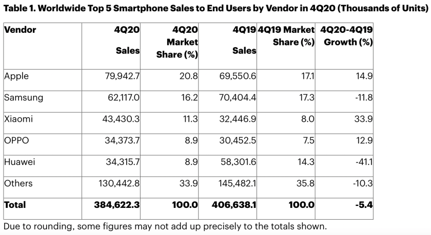gartner apple overtakes samsung