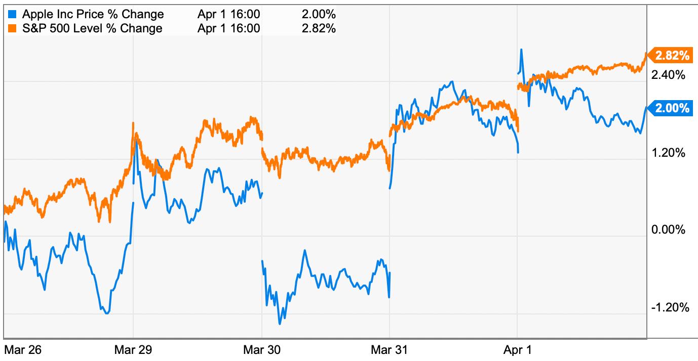 This week's Apple trading strategies (4/5-4/9)