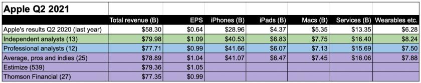 apple earnings smackdown q22021 final