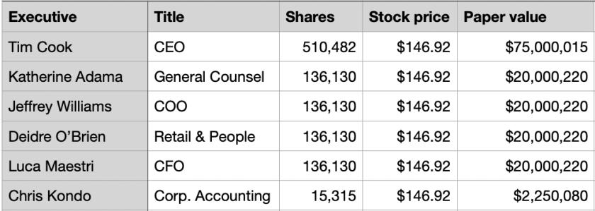 apple exec stock options