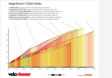 Mag 7 climbs