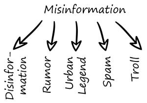 desinformação