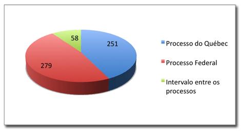 Gráfico 1 - Total de dias gastos
