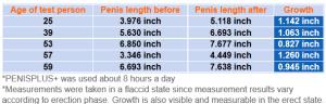 PenisPlus Penis Enlargement Study Results