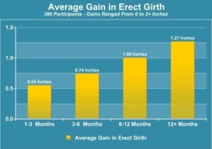 results of average penis gain in girth with jelq device