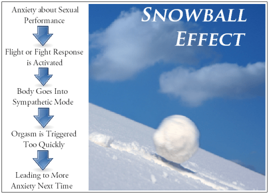 premature ejaculation snowball effect