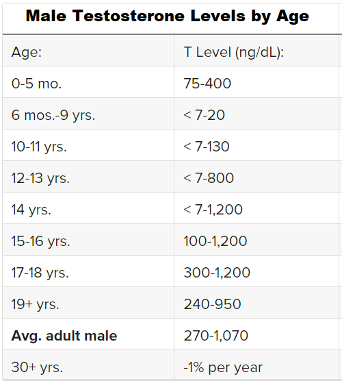 male testosterone levels by age
